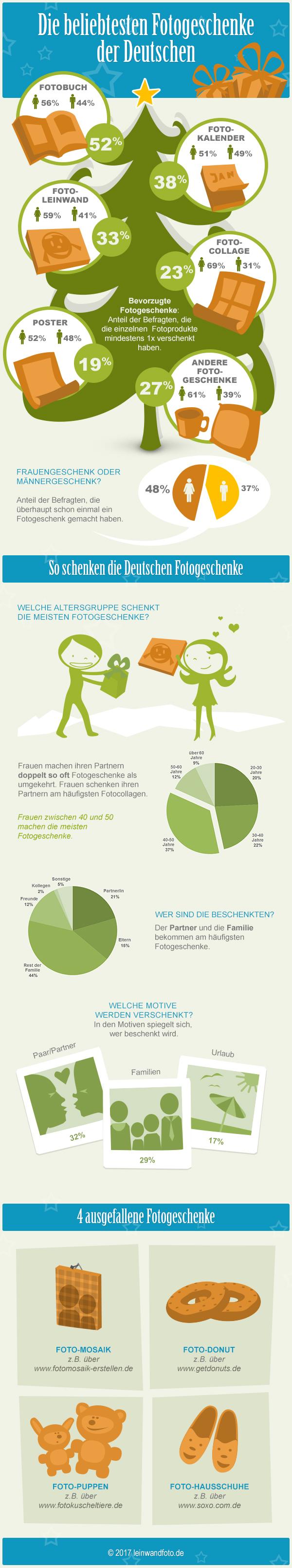 beliebtesten fotogeschenke infografik