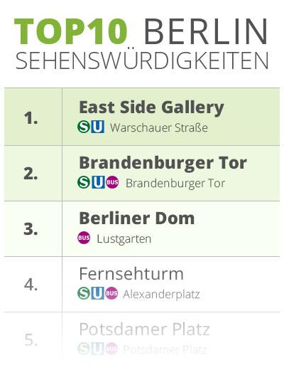 Top 10 Sehenswürdigkeiten in Berlin Liste im Anschnitt